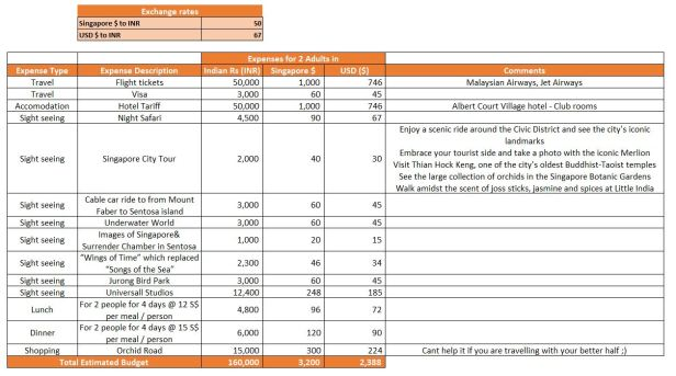 Singapore Travel Budget.JPG